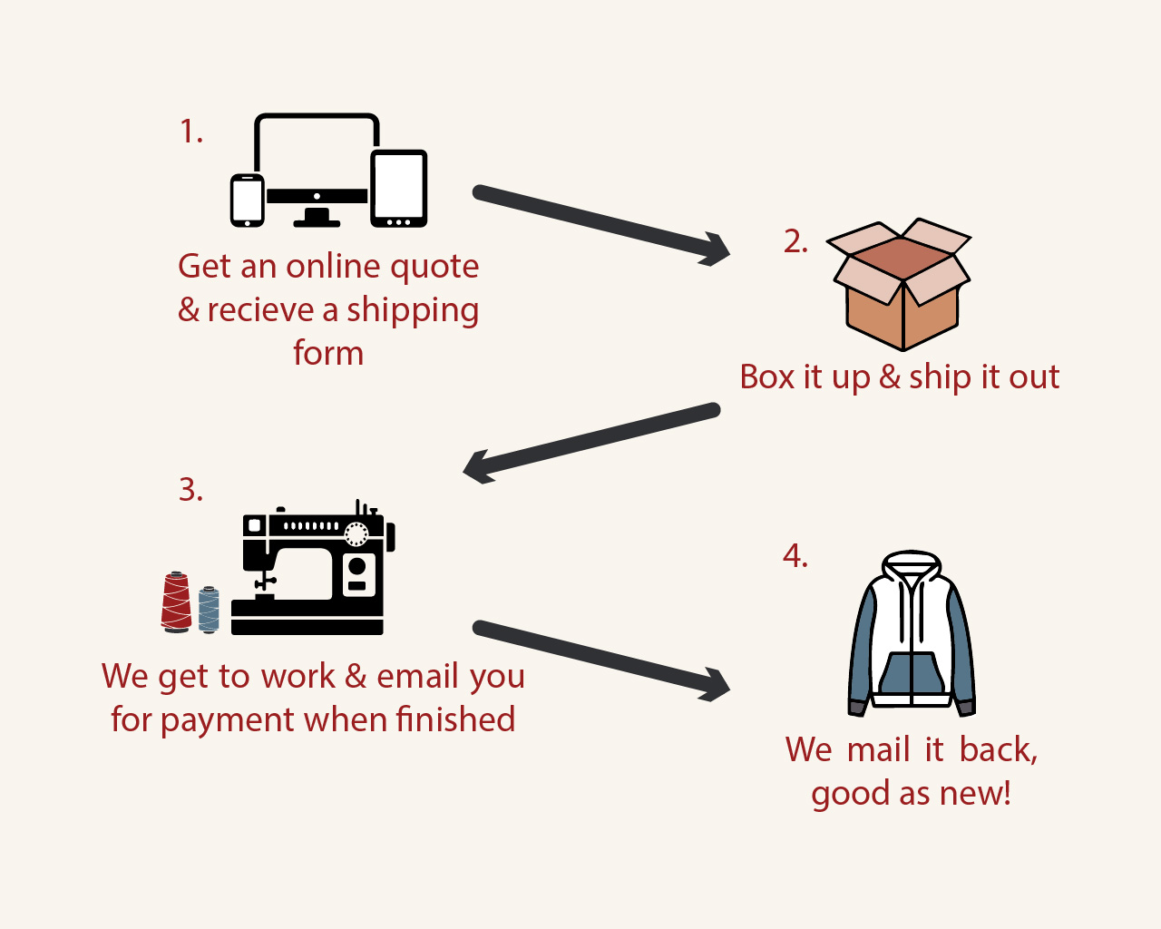Process for mail in repairs